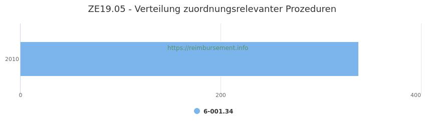 ZE19.05 Verteilung und Anzahl der zuordnungsrelevanten Prozeduren (OPS Codes) zum Zusatzentgelt (ZE) pro Jahr
