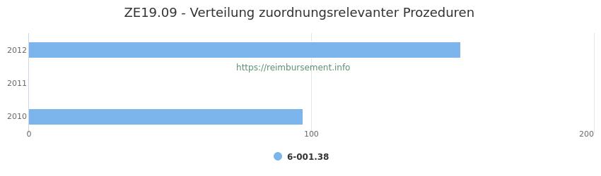 ZE19.09 Verteilung und Anzahl der zuordnungsrelevanten Prozeduren (OPS Codes) zum Zusatzentgelt (ZE) pro Jahr