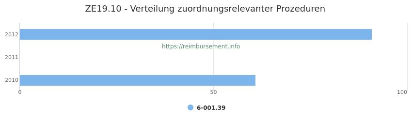 ZE19.10 Verteilung und Anzahl der zuordnungsrelevanten Prozeduren (OPS Codes) zum Zusatzentgelt (ZE) pro Jahr