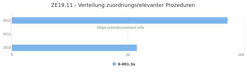 ZE19.11 Verteilung und Anzahl der zuordnungsrelevanten Prozeduren (OPS Codes) zum Zusatzentgelt (ZE) pro Jahr