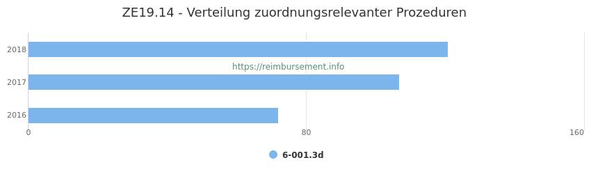 ZE19.14 Verteilung und Anzahl der zuordnungsrelevanten Prozeduren (OPS Codes) zum Zusatzentgelt (ZE) pro Jahr