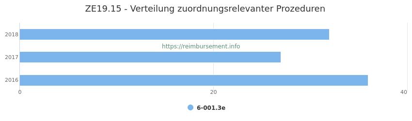 ZE19.15 Verteilung und Anzahl der zuordnungsrelevanten Prozeduren (OPS Codes) zum Zusatzentgelt (ZE) pro Jahr