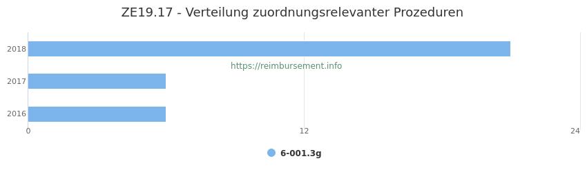 ZE19.17 Verteilung und Anzahl der zuordnungsrelevanten Prozeduren (OPS Codes) zum Zusatzentgelt (ZE) pro Jahr