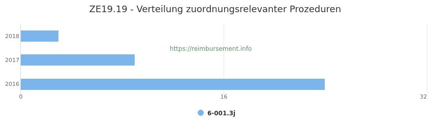 ZE19.19 Verteilung und Anzahl der zuordnungsrelevanten Prozeduren (OPS Codes) zum Zusatzentgelt (ZE) pro Jahr