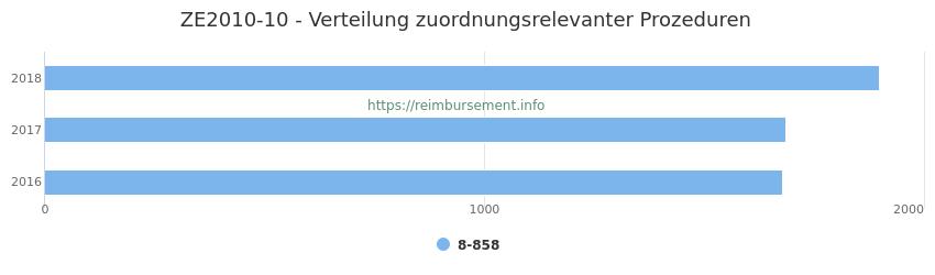 ZE2010-10 Verteilung und Anzahl der zuordnungsrelevanten Prozeduren (OPS Codes) zum Zusatzentgelt (ZE) pro Jahr
