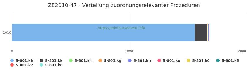 ZE2010-47 Verteilung und Anzahl der zuordnungsrelevanten Prozeduren (OPS Codes) zum Zusatzentgelt (ZE) pro Jahr