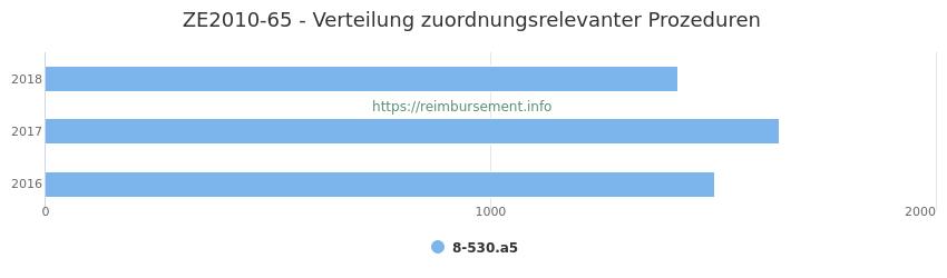 ZE2010-65 Verteilung und Anzahl der zuordnungsrelevanten Prozeduren (OPS Codes) zum Zusatzentgelt (ZE) pro Jahr