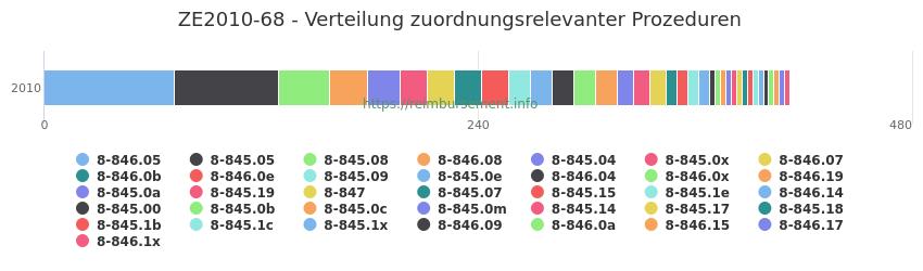 ZE2010-68 Verteilung und Anzahl der zuordnungsrelevanten Prozeduren (OPS Codes) zum Zusatzentgelt (ZE) pro Jahr