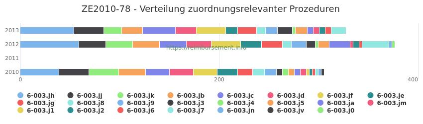 ZE2010-78 Verteilung und Anzahl der zuordnungsrelevanten Prozeduren (OPS Codes) zum Zusatzentgelt (ZE) pro Jahr