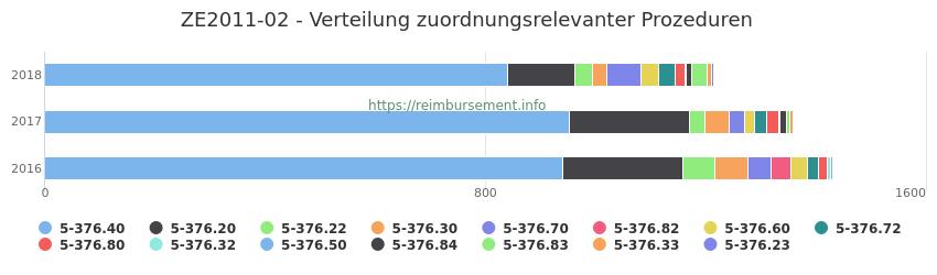 ZE2011-02 Verteilung und Anzahl der zuordnungsrelevanten Prozeduren (OPS Codes) zum Zusatzentgelt (ZE) pro Jahr