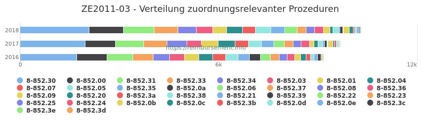 ZE2011-03 Verteilung und Anzahl der zuordnungsrelevanten Prozeduren (OPS Codes) zum Zusatzentgelt (ZE) pro Jahr