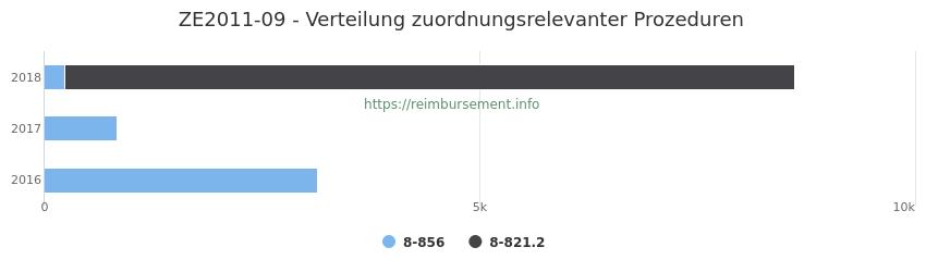 ZE2011-09 Verteilung und Anzahl der zuordnungsrelevanten Prozeduren (OPS Codes) zum Zusatzentgelt (ZE) pro Jahr