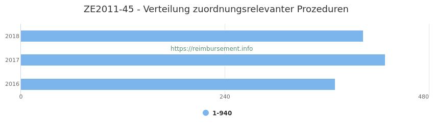 ZE2011-45 Verteilung und Anzahl der zuordnungsrelevanten Prozeduren (OPS Codes) zum Zusatzentgelt (ZE) pro Jahr