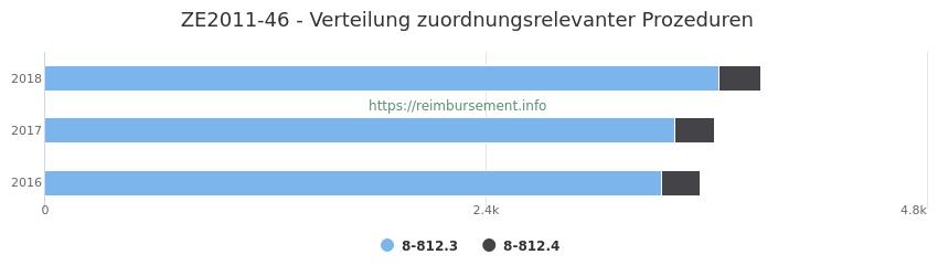 ZE2011-46 Verteilung und Anzahl der zuordnungsrelevanten Prozeduren (OPS Codes) zum Zusatzentgelt (ZE) pro Jahr