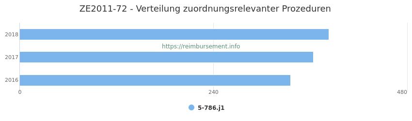 ZE2011-72 Verteilung und Anzahl der zuordnungsrelevanten Prozeduren (OPS Codes) zum Zusatzentgelt (ZE) pro Jahr