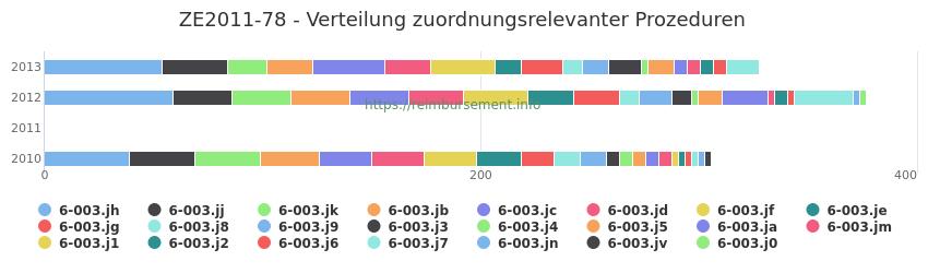 ZE2011-78 Verteilung und Anzahl der zuordnungsrelevanten Prozeduren (OPS Codes) zum Zusatzentgelt (ZE) pro Jahr