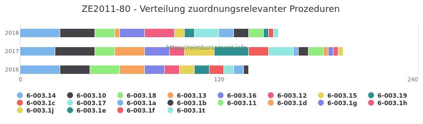 ZE2011-80 Verteilung und Anzahl der zuordnungsrelevanten Prozeduren (OPS Codes) zum Zusatzentgelt (ZE) pro Jahr