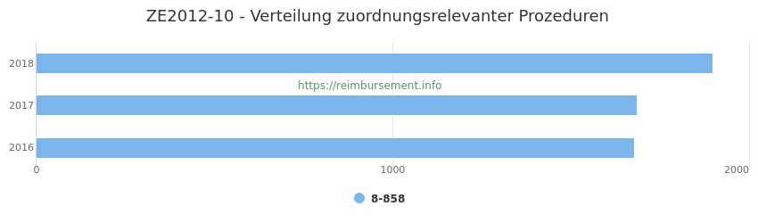 ZE2012-10 Verteilung und Anzahl der zuordnungsrelevanten Prozeduren (OPS Codes) zum Zusatzentgelt (ZE) pro Jahr