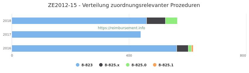 ZE2012-15 Verteilung und Anzahl der zuordnungsrelevanten Prozeduren (OPS Codes) zum Zusatzentgelt (ZE) pro Jahr