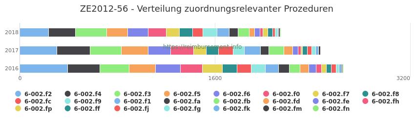 ZE2012-56 Verteilung und Anzahl der zuordnungsrelevanten Prozeduren (OPS Codes) zum Zusatzentgelt (ZE) pro Jahr