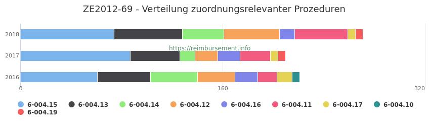 ZE2012-69 Verteilung und Anzahl der zuordnungsrelevanten Prozeduren (OPS Codes) zum Zusatzentgelt (ZE) pro Jahr