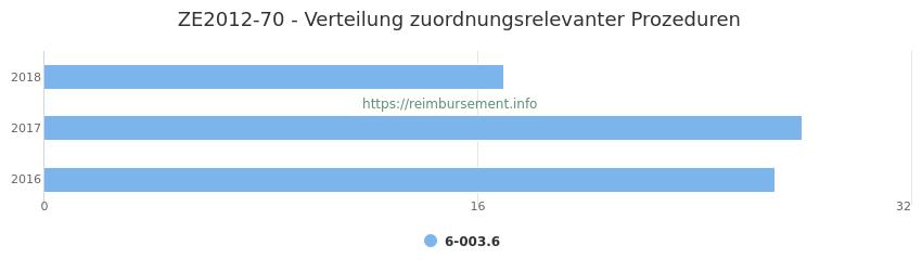 ZE2012-70 Verteilung und Anzahl der zuordnungsrelevanten Prozeduren (OPS Codes) zum Zusatzentgelt (ZE) pro Jahr