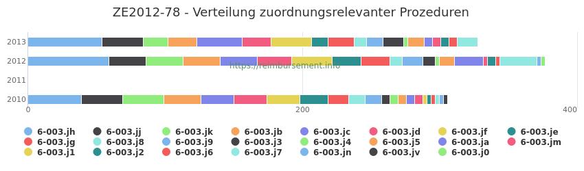 ZE2012-78 Verteilung und Anzahl der zuordnungsrelevanten Prozeduren (OPS Codes) zum Zusatzentgelt (ZE) pro Jahr