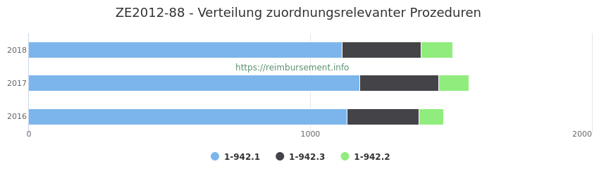 ZE2012-88 Verteilung und Anzahl der zuordnungsrelevanten Prozeduren (OPS Codes) zum Zusatzentgelt (ZE) pro Jahr