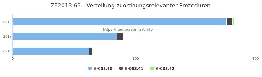 ZE2013-63 Verteilung und Anzahl der zuordnungsrelevanten Prozeduren (OPS Codes) zum Zusatzentgelt (ZE) pro Jahr