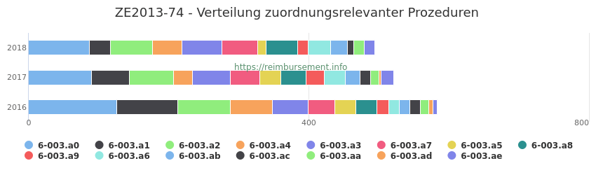 ZE2013-74 Verteilung und Anzahl der zuordnungsrelevanten Prozeduren (OPS Codes) zum Zusatzentgelt (ZE) pro Jahr