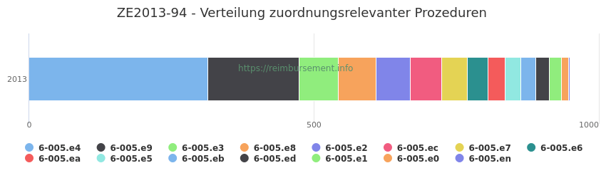 ZE2013-94 Verteilung und Anzahl der zuordnungsrelevanten Prozeduren (OPS Codes) zum Zusatzentgelt (ZE) pro Jahr