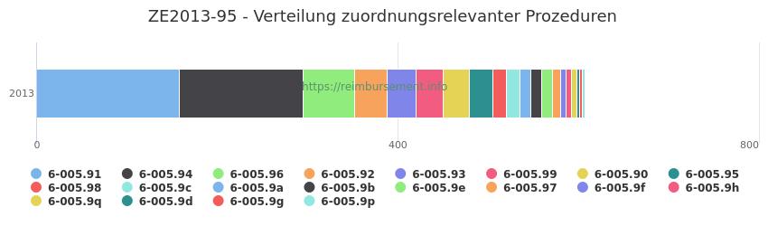 ZE2013-95 Verteilung und Anzahl der zuordnungsrelevanten Prozeduren (OPS Codes) zum Zusatzentgelt (ZE) pro Jahr