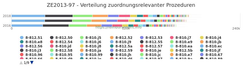ZE2013-97 Verteilung und Anzahl der zuordnungsrelevanten Prozeduren (OPS Codes) zum Zusatzentgelt (ZE) pro Jahr