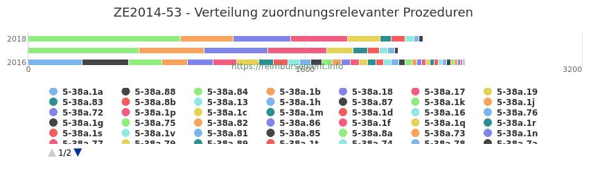 ZE2014-53 Verteilung und Anzahl der zuordnungsrelevanten Prozeduren (OPS Codes) zum Zusatzentgelt (ZE) pro Jahr