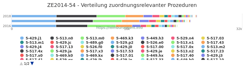 ZE2014-54 Verteilung und Anzahl der zuordnungsrelevanten Prozeduren (OPS Codes) zum Zusatzentgelt (ZE) pro Jahr