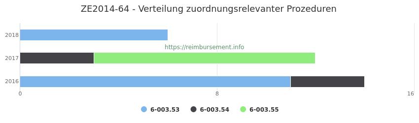 ZE2014-64 Verteilung und Anzahl der zuordnungsrelevanten Prozeduren (OPS Codes) zum Zusatzentgelt (ZE) pro Jahr