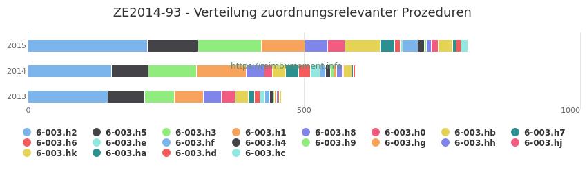 ZE2014-93 Verteilung und Anzahl der zuordnungsrelevanten Prozeduren (OPS Codes) zum Zusatzentgelt (ZE) pro Jahr