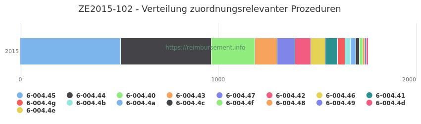 ZE2015-102 Verteilung und Anzahl der zuordnungsrelevanten Prozeduren (OPS Codes) zum Zusatzentgelt (ZE) pro Jahr
