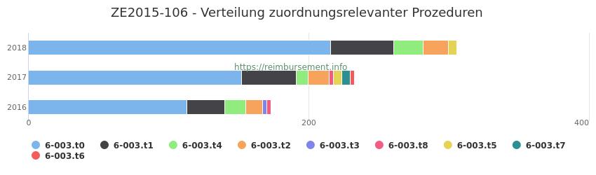 ZE2015-106 Verteilung und Anzahl der zuordnungsrelevanten Prozeduren (OPS Codes) zum Zusatzentgelt (ZE) pro Jahr