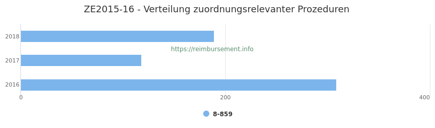 ZE2015-16 Verteilung und Anzahl der zuordnungsrelevanten Prozeduren (OPS Codes) zum Zusatzentgelt (ZE) pro Jahr