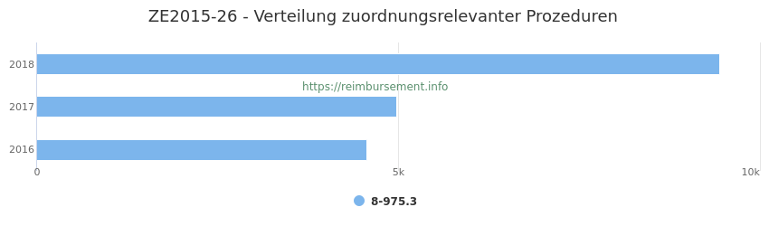 ZE2015-26 Verteilung und Anzahl der zuordnungsrelevanten Prozeduren (OPS Codes) zum Zusatzentgelt (ZE) pro Jahr