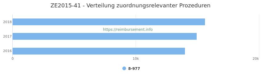 ZE2015-41 Verteilung und Anzahl der zuordnungsrelevanten Prozeduren (OPS Codes) zum Zusatzentgelt (ZE) pro Jahr