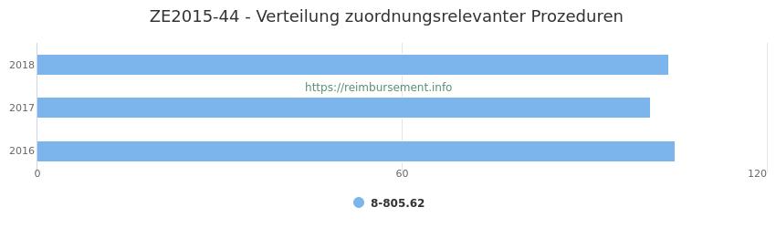 ZE2015-44 Verteilung und Anzahl der zuordnungsrelevanten Prozeduren (OPS Codes) zum Zusatzentgelt (ZE) pro Jahr