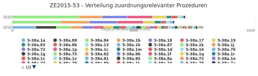 ZE2015-53 Verteilung und Anzahl der zuordnungsrelevanten Prozeduren (OPS Codes) zum Zusatzentgelt (ZE) pro Jahr