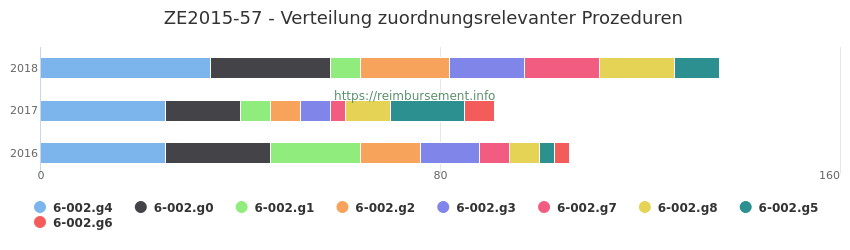 ZE2015-57 Verteilung und Anzahl der zuordnungsrelevanten Prozeduren (OPS Codes) zum Zusatzentgelt (ZE) pro Jahr