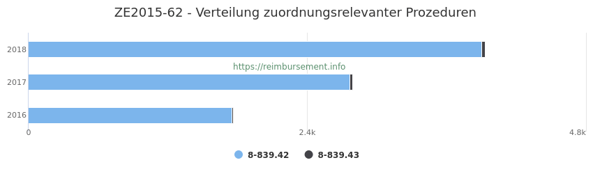 ZE2015-62 Verteilung und Anzahl der zuordnungsrelevanten Prozeduren (OPS Codes) zum Zusatzentgelt (ZE) pro Jahr