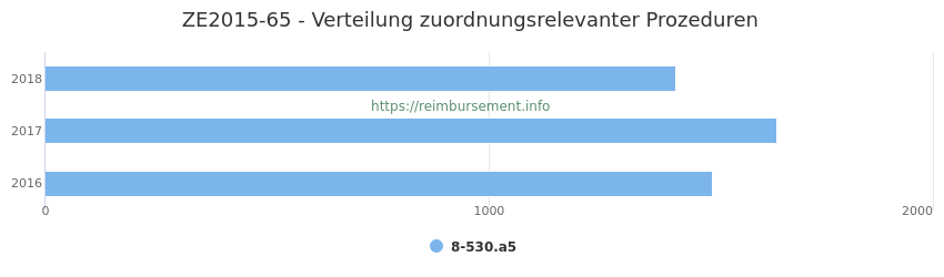 ZE2015-65 Verteilung und Anzahl der zuordnungsrelevanten Prozeduren (OPS Codes) zum Zusatzentgelt (ZE) pro Jahr