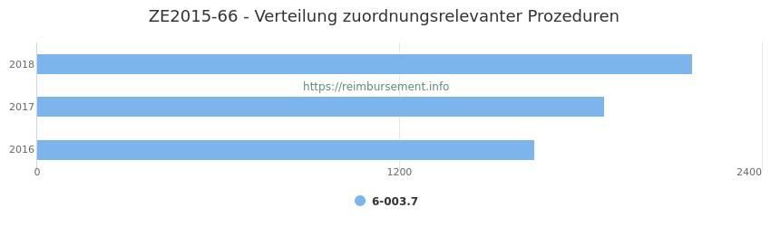 ZE2015-66 Verteilung und Anzahl der zuordnungsrelevanten Prozeduren (OPS Codes) zum Zusatzentgelt (ZE) pro Jahr