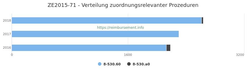ZE2015-71 Verteilung und Anzahl der zuordnungsrelevanten Prozeduren (OPS Codes) zum Zusatzentgelt (ZE) pro Jahr