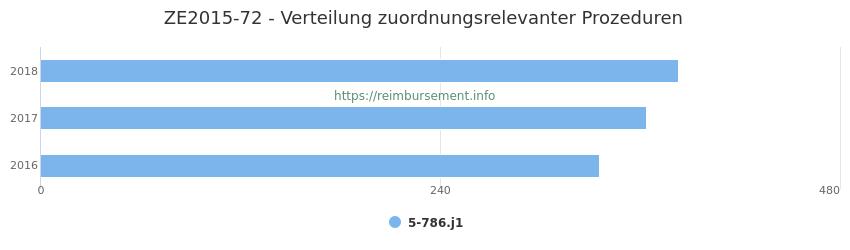 ZE2015-72 Verteilung und Anzahl der zuordnungsrelevanten Prozeduren (OPS Codes) zum Zusatzentgelt (ZE) pro Jahr